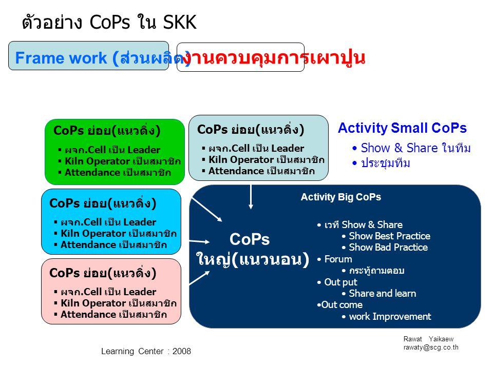 Rawat Yaikaew rawaty@scg.co.th Learning Center : 2008 Frame work ( ส่วนผลิต ) งานควบคุมการเผาปูน CoPs ใหญ่ ( แนวนอน ) Activity Big CoPs เวที Show & Sh
