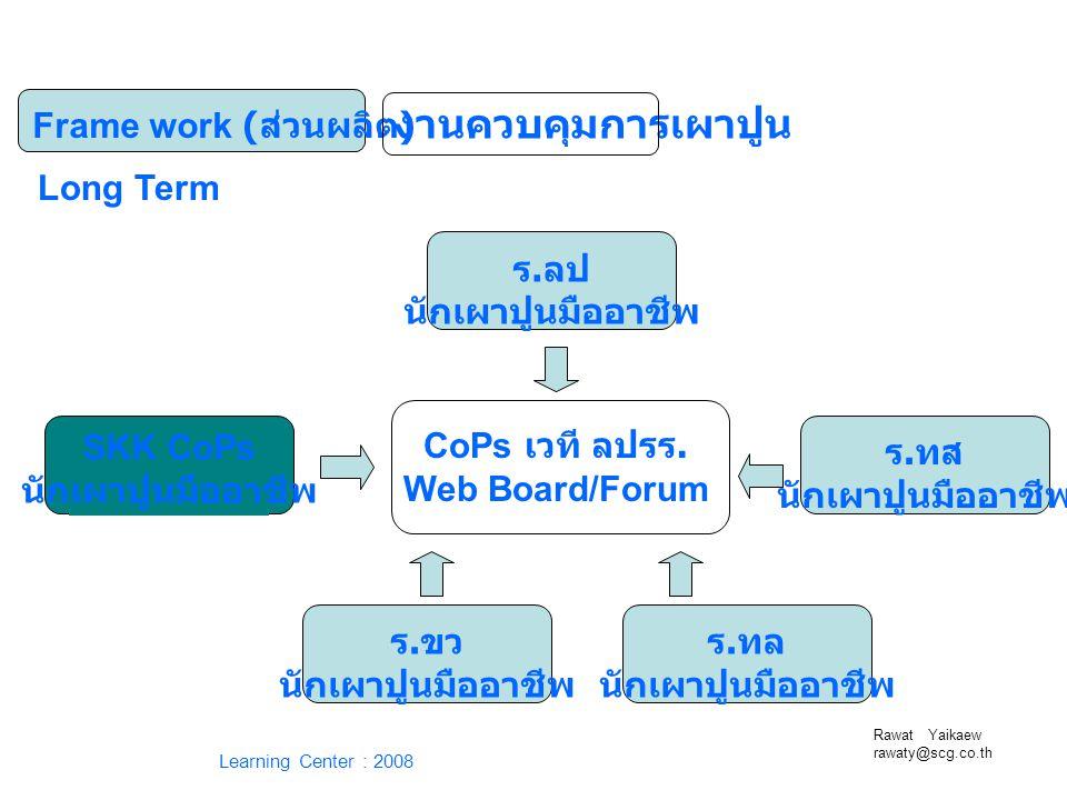 Rawat Yaikaew rawaty@scg.co.th Learning Center : 2008 Frame work ( ส่วนผลิต ) งานควบคุมการเผาปูน SKK CoPs นักเผาปูนมืออาชีพ CoPs เวที ลปรร. Web Board/