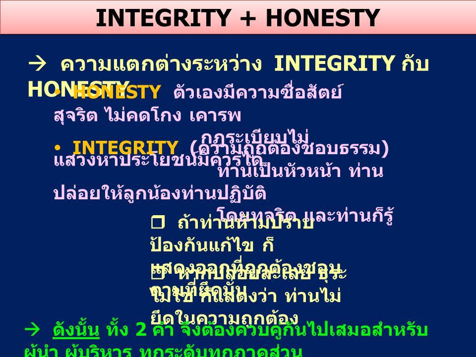  ความแตกต่างระหว่าง INTEGRITY กับ HONESTY INTEGRITY + HONESTY  HONESTY ตัวเองมีความซื่อสัตย์ สุจริต ไม่คดโกง เคารพ กฎระเบียบไม่ แสวงหาประโยชน์มิควรไ