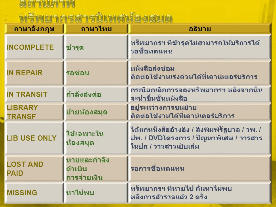 ภาษาอังกฤษภาษาไทยอธิบาย INCOMPLETE ชำรุด ทรัพยากรฯ ที่ขำรุดไม่สามารถให้บริการได้ รอซื้อทดแทน IN REPAIR รอซ่อม หนังสือส่งซ่อม ติดต่อใช้งานเร่งด่วนได้ที
