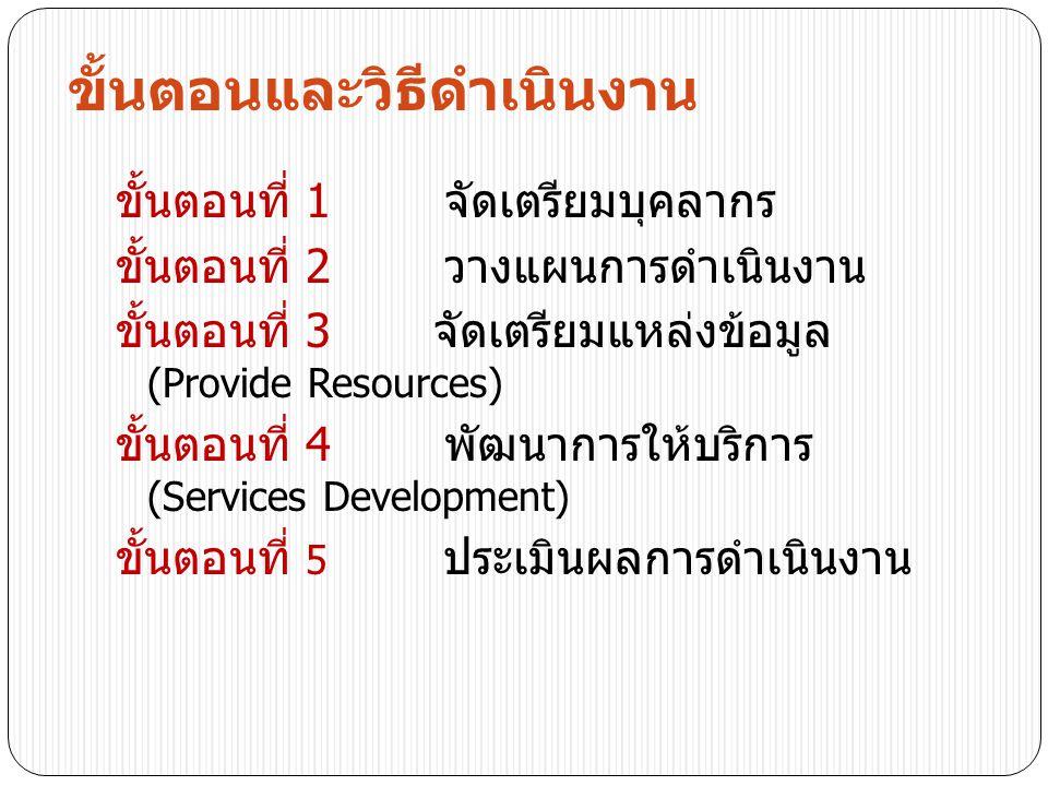 ขั้นตอนและวิธีดำเนินงาน ขั้นตอนที่ 1 จัดเตรียมบุคลากร ขั้นตอนที่ 2 วางแผนการดำเนินงาน ขั้นตอนที่ 3 จัดเตรียมแหล่งข้อมูล (Provide Resources) ขั้นตอนที่ 4 พัฒนาการให้บริการ (Services Development) ขั้นตอนที่ 5 ประเมินผลการดำเนินงาน