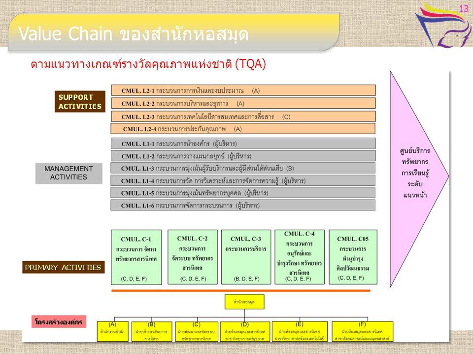 Value Chain ของสำนักหอสมุด ตามแนวทางเกณฑ์รางวัลคุณภาพแห่งชาติ (TQA) 13
