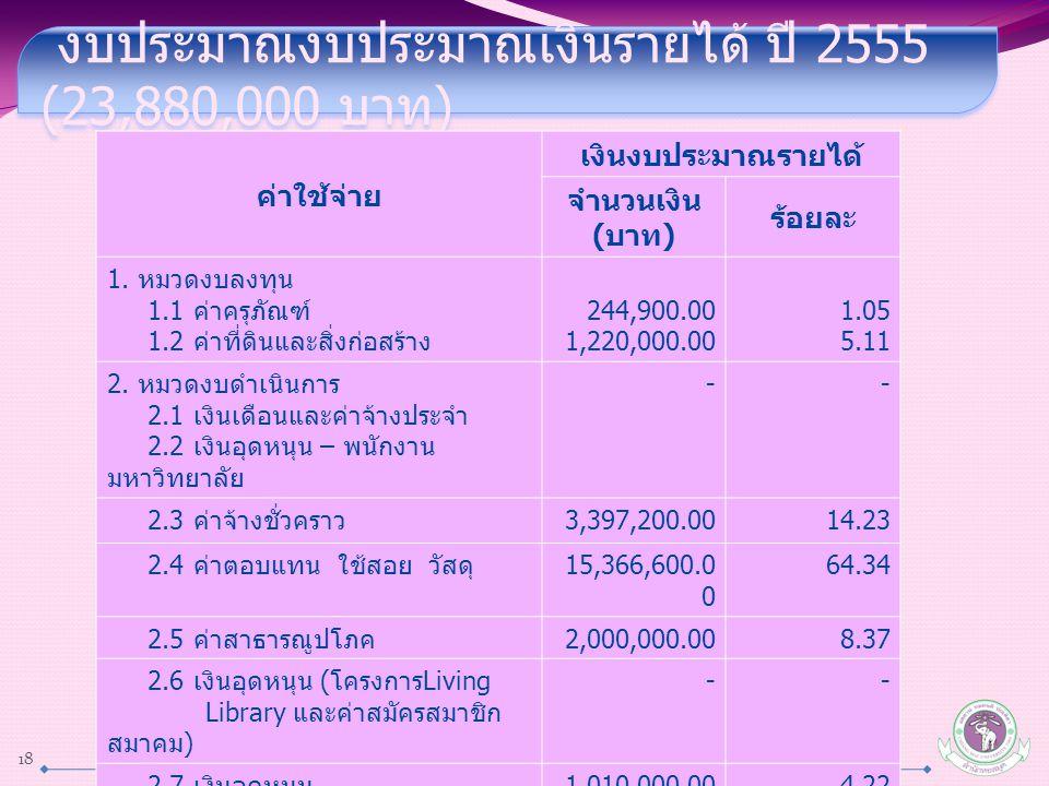 งบประมาณงบประมาณเงินรายได้ ปี 2555 (23,880,000 บาท ) ค่าใช้จ่าย เงินงบประมาณรายได้ จำนวนเงิน ( บาท ) ร้อยละ 1. หมวดงบลงทุน 1.1 ค่าครุภัณฑ์ 1.2 ค่าที่ด