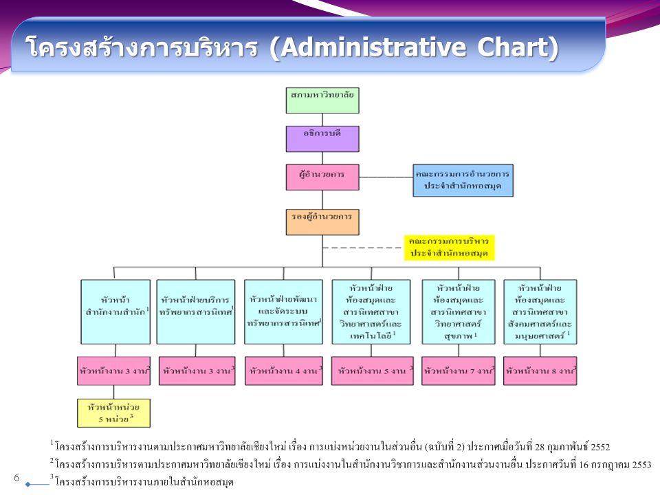 โครงสร้างการบริหาร (Administrative Chart) 6