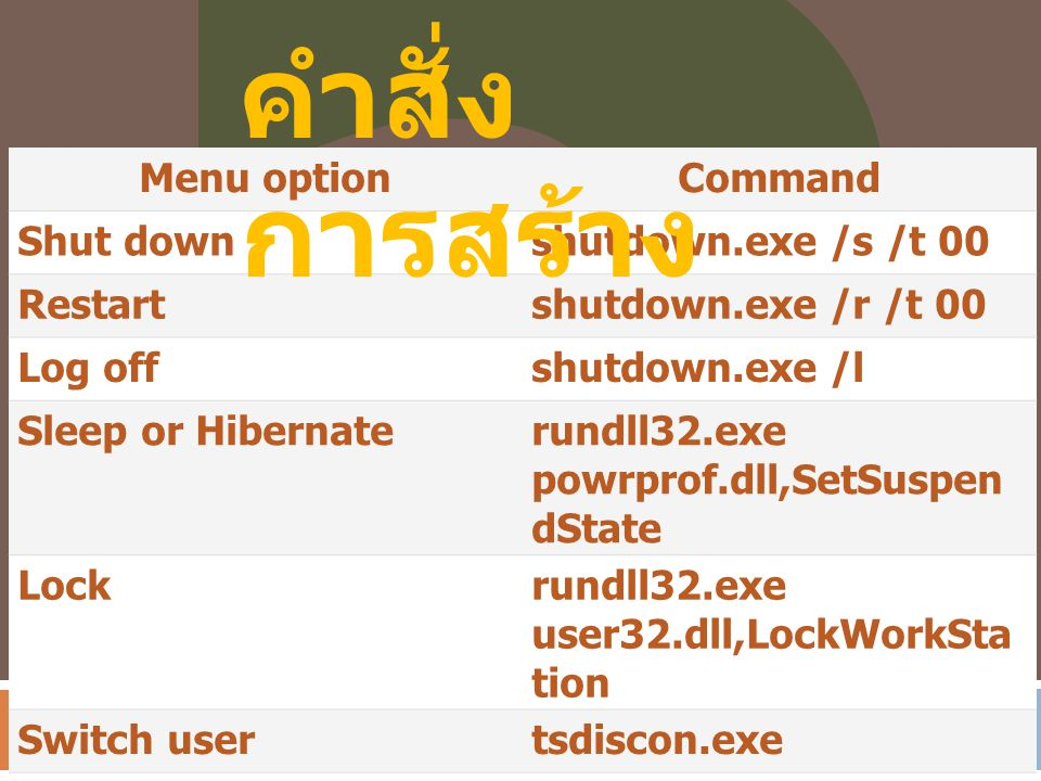 Menu optionCommand Shut downshutdown.exe /s /t 00 Restartshutdown.exe /r /t 00 Log offshutdown.exe /l Sleep or Hibernaterundll32.exe powrprof.dll,SetSuspen dState Lockrundll32.exe user32.dll,LockWorkSta tion Switch usertsdiscon.exe คำสั่ง การสร้าง