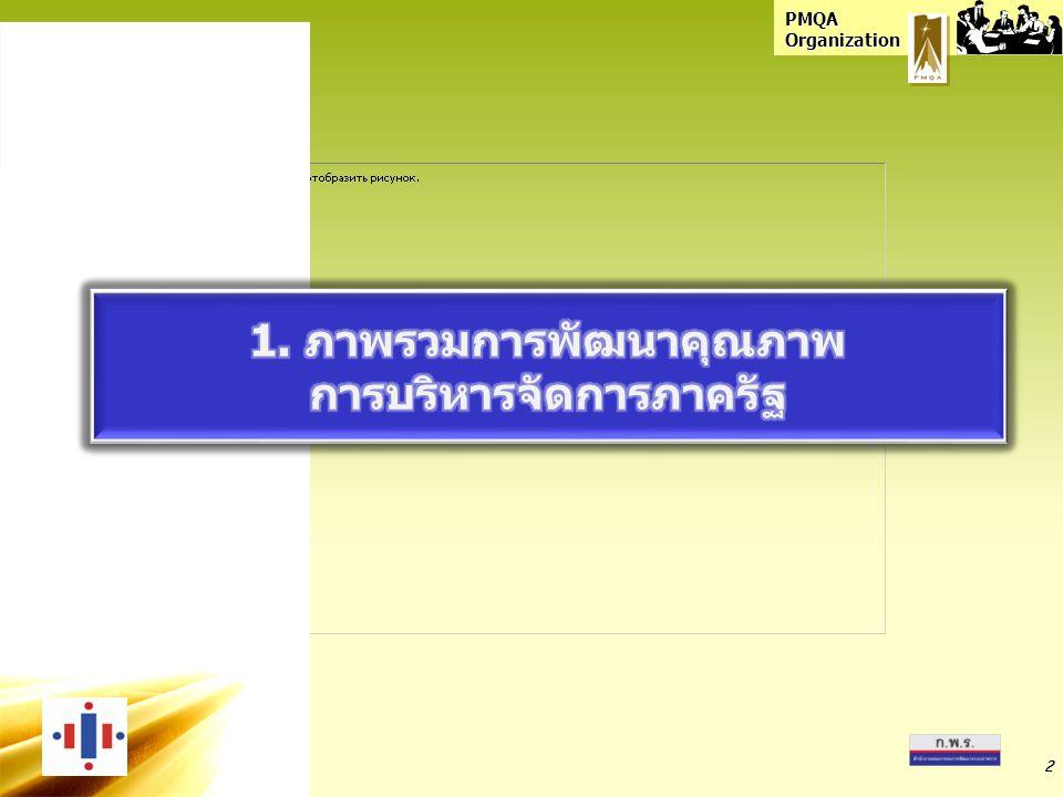 PMQA Organization 22