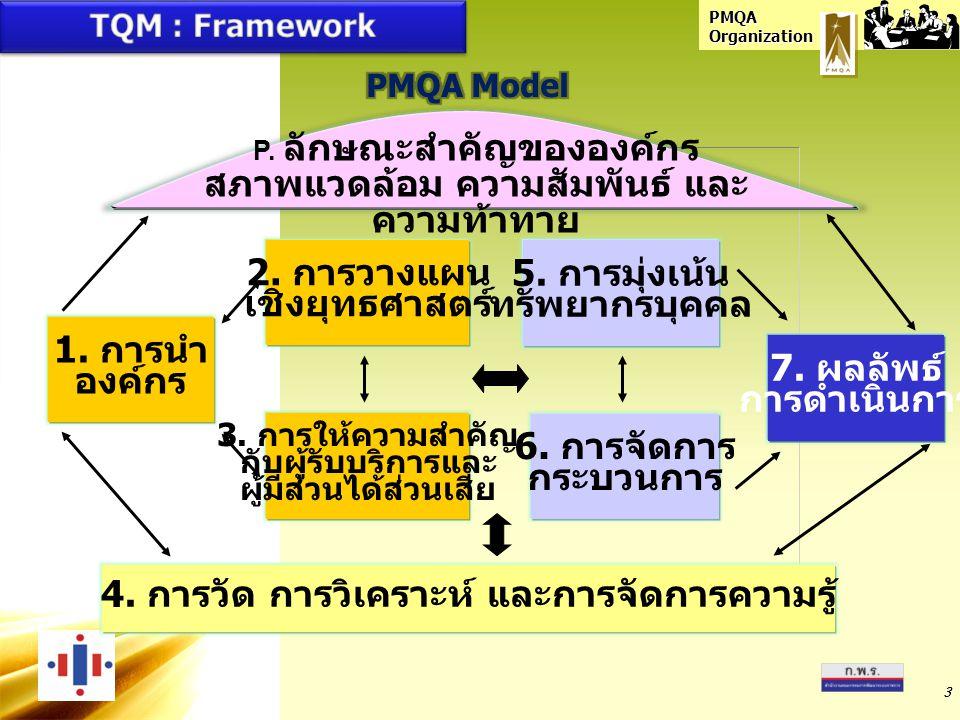 3 6. การจัดการ กระบวนการ 5. การมุ่งเน้น ทรัพยากรบุคคล 4. การวัด การวิเคราะห์ และการจัดการความรู้ 3. การให้ความสำคัญ กับผู้รับบริการและ ผู้มีส่วนได้ส่ว