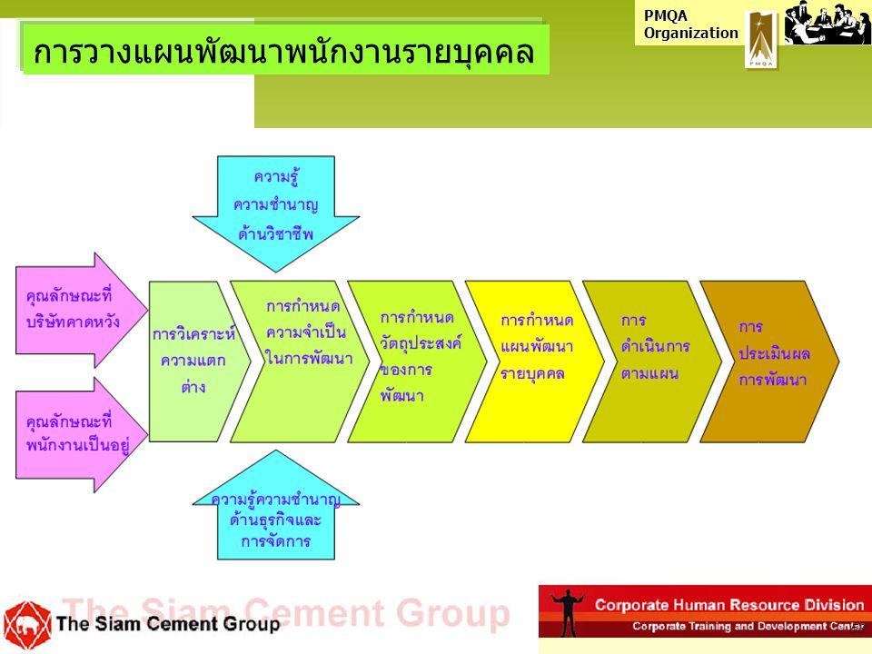 PMQA Organization การวางแผนพัฒนาพนักงานรายบุคคล 53