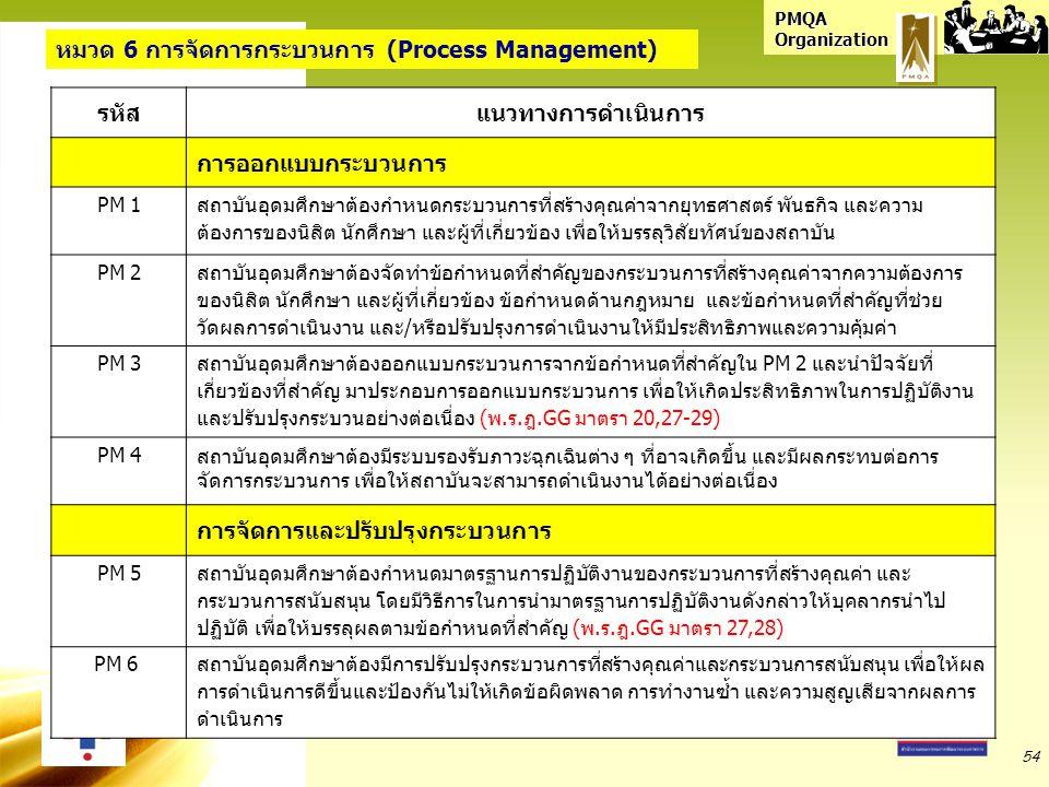 PMQA Organization หมวด 6 การจัดการกระบวนการ (Process Management) รหัสแนวทางการดำเนินการ การออกแบบกระบวนการ PM 1 สถาบันอุดมศึกษาต้องกำหนดกระบวนการที่สร