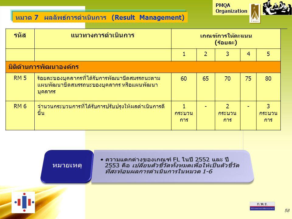 PMQA Organization รหัสแนวทางการดำเนินการ เกณฑ์การให้คะแนน (ร้อยละ) 12345 มิติด้านการพัฒนาองค์กร RM 5ร้อยละของบุคลากรที่ได้รับการพัฒนาขีดสมรรถนะตาม แผน