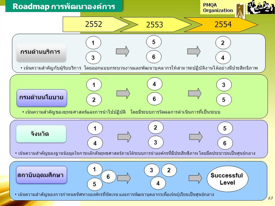 PMQA Organization Roadmap การพัฒนาองค์การ 2552 2554 กรมด้านบริการ กรมด้านนโยบาย จังหวัด เน้นความสำคัญของฐานข้อมูลในการผลักดันยุทธศาสตร์ภายใต้ระบบการนำ
