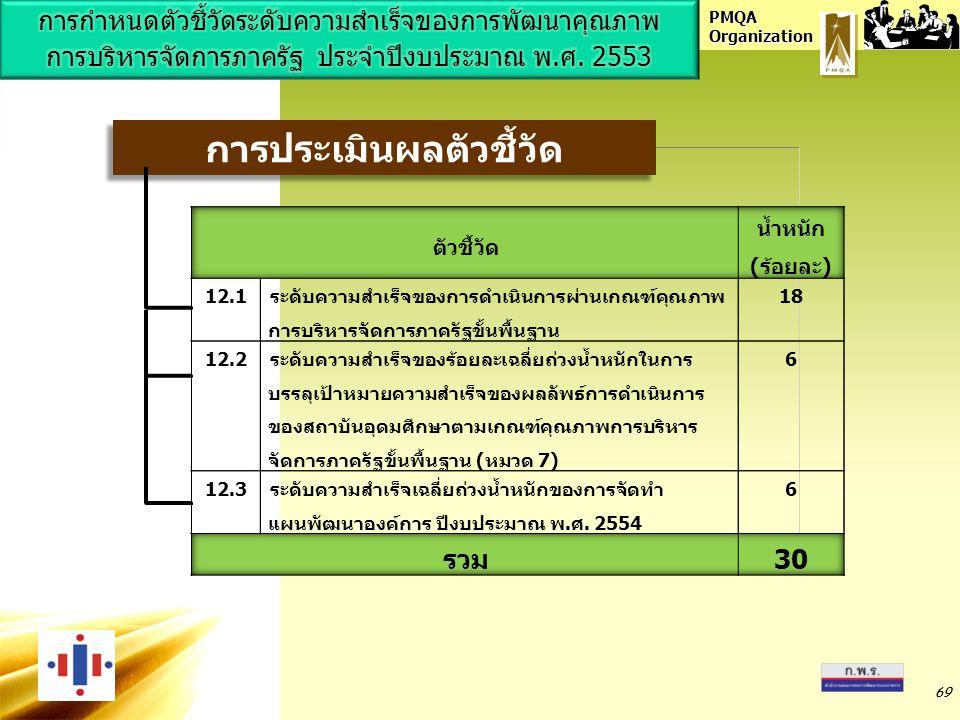 PMQA Organization 69 การประเมินผลตัวชี้วัด 69