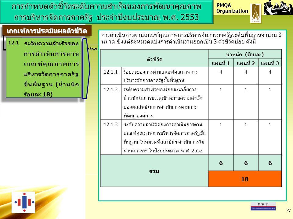 PMQA Organization 71 เกณฑ์การประเมินผลตัวชี้วัดเกณฑ์การประเมินผลตัวชี้วัด การดำเนินการผ่านเกณฑ์คุณภาพการบริหารจัดการภาครัฐระดับพื้นฐานจำนวน 3 หมวด ซึ่