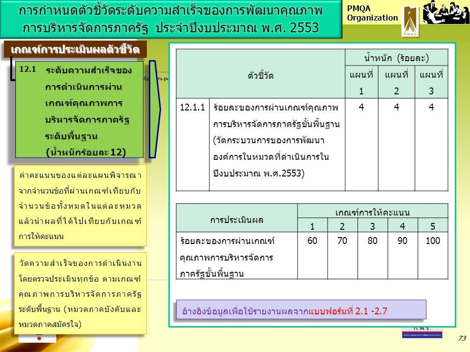 PMQA Organization 73 ตัวชี้วัด น้ำหนัก (ร้อยละ) แผนที่ 1 แผนที่ 2 แผนที่ 3 12.1.1ร้อยละของการผ่านเกณฑ์คุณภาพ การบริหารจัดการภาครัฐขั้นพื้นฐาน (วัดกระบ