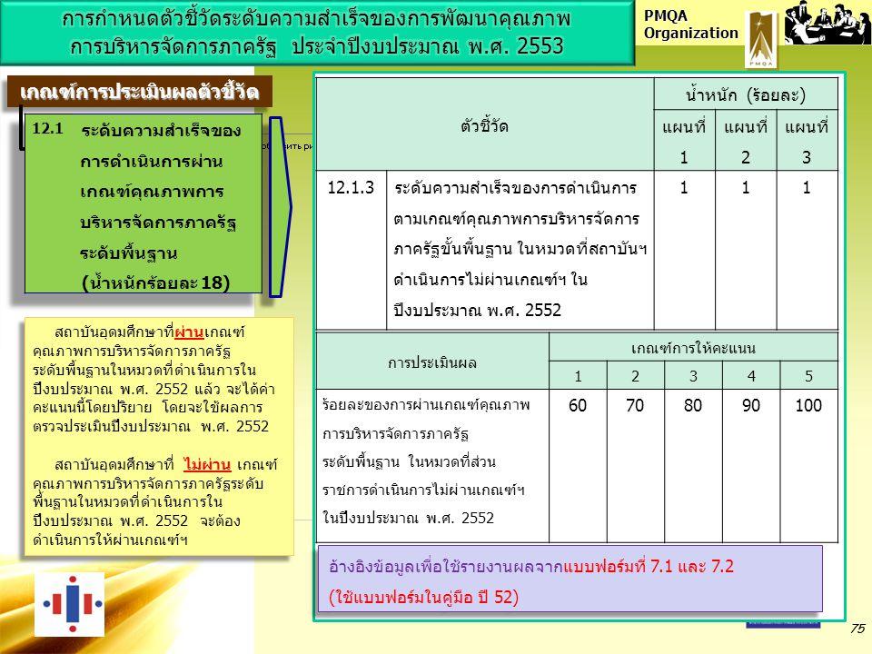 PMQA Organization 75 ตัวชี้วัด น้ำหนัก (ร้อยละ) แผนที่ 1 แผนที่ 2 แผนที่ 3 12.1.3ระดับความสำเร็จของการดำเนินการ ตามเกณฑ์คุณภาพการบริหารจัดการ ภาครัฐขั