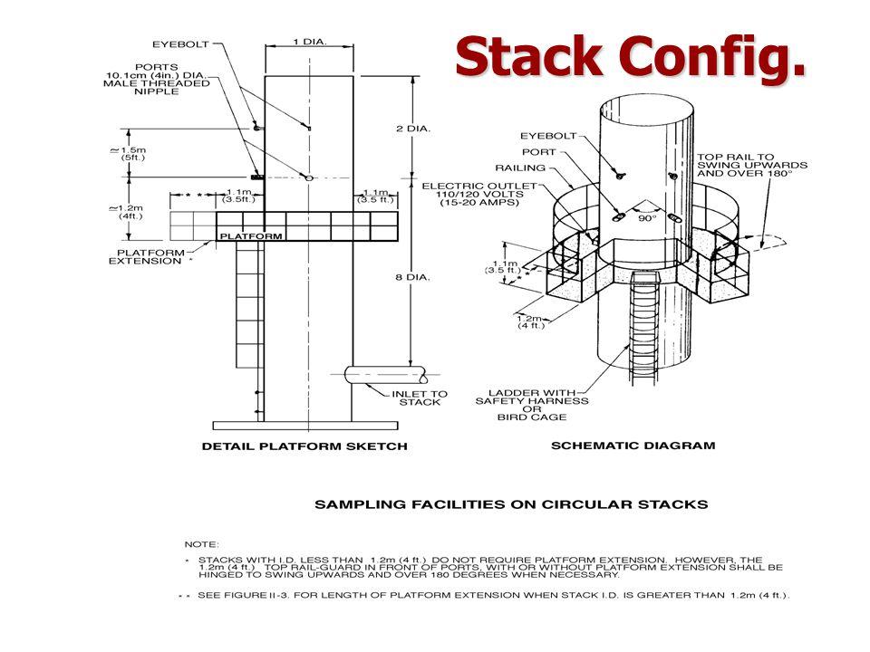 –stack ทรงกลมที่เส้นศก.>0.61 ม.จุดเก็บตย.ห่าง ผนังอย่างน้อย 2.5 ซม.