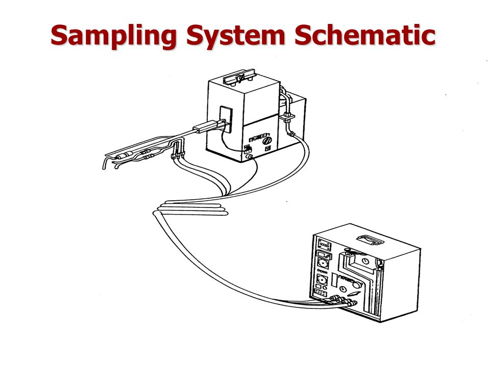Method 5 (cont.'d) –Metering system: vacumm gauge, pump, thermometer, dry gas meter –barometer: P atm measurement –condenser: for determination of humidity of air in stack accessories:accessories: –filter holder (petri dish) –distilled water bottle and acetone