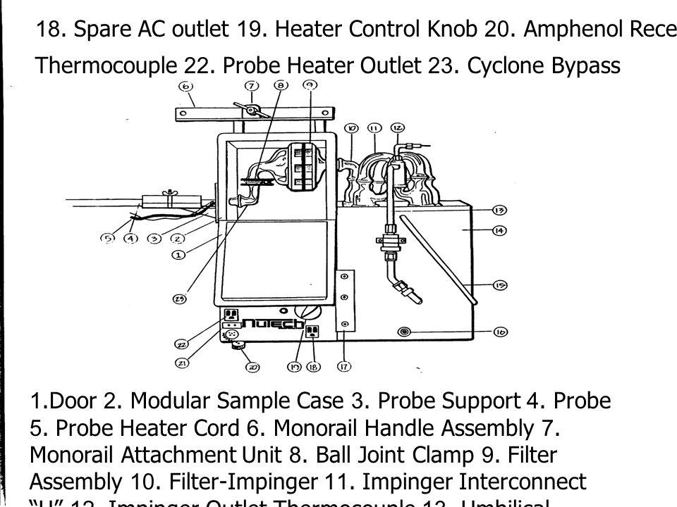 Method 5 (cont.'d) –Cylinder –balance –beaker 250 ml –hygrometer –themometer –silica gel –(stopcock) grease –glass fiber filter (0.3 um) –etc.,