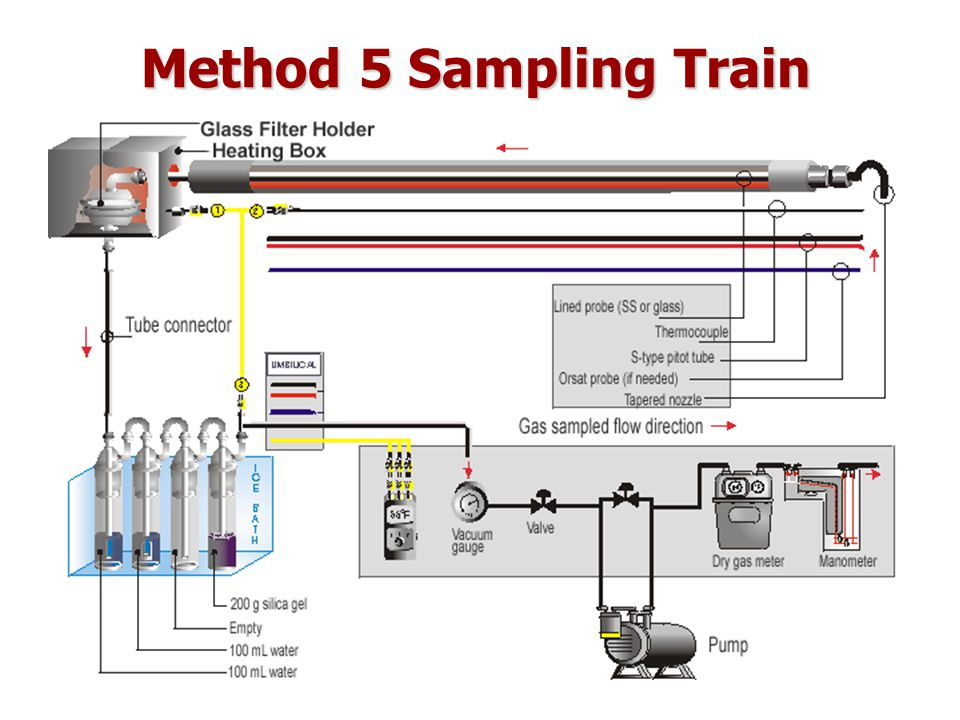 องค์ประกอบของวิธีการ Method 1: Determination of Sampling PointsMethod 1: Determination of Sampling Points Method 2: Determination of Flow VelocityMethod 2: Determination of Flow Velocity Method 3: Determination of MW of Dry AirMethod 3: Determination of MW of Dry Air Method 4: Determination of Moisture ContentMethod 4: Determination of Moisture Content Method 5: Determination of PM (Isokinetic Sampling)Method 5: Determination of PM (Isokinetic Sampling) Based on US.EPA source sampling methods