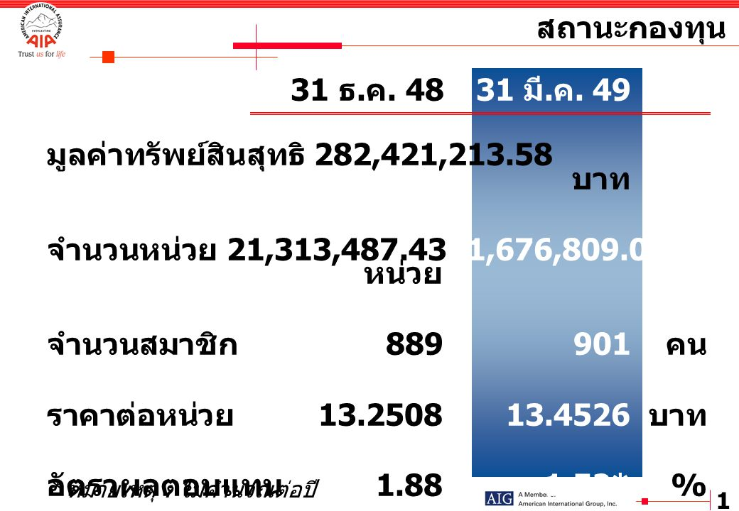 2 ตราสารหนี้ที่ออกโดยรัฐวิสาหกิจ ราคาทุน 7,500,000.00 บาท ราคาตลาด 7,541,222.31 บาท 2.59% ตราสารหนี้ที่บริษัทเงินทุนเป็นผู้ออก ราคาทุน 11,700,000.00 บาท ราคาตลาด 11,894,054.80 บาท 4.08% ตราสารหนี้ที่บริษัทจำกัดเป็นผู้ออก ราคาทุน 103,772,973.88 บาท ราคาตลาด 102,877,019.60 บาท 35.28% พันธบัตรรัฐบาล ตั๋วเงินคลัง ราคาทุน 108,664,241.66 บาท ราคาตลาด 107,721,849.55 บาท 36.94% เงินฝากธนาคาร ราคาทุน 13,603,496.85 บาท ราคาตลาด 13,605,140.69 บาท 4.67% หุ้นและใบสำคัญแสดงสิทธิ ราคาทุน 22,230,536.16 บาท ราคาตลาด 25,125,755.00 บาท 8.62% รวมทรัพย์สินสุทธิ 291,609,488.84 บาท ลูกหนี้ ราคาตลาด 1,194,011.05 บาท 0.41% เจ้าหนี้ ราคาตลาด –3,561,235.56 บาท -1.23% สัดส่วนการลงทุน ณ วันที่ 31 มีนาคม 2549 ตราสารหนี้ที่ออกโดยธนาคารพาณิชย์ ราคาทุน 20,132,219.35 บาท ราคาตลาด 20,132,219.35 บาท 6.90% ตราสารหนี้ที่ออกโดย TSFC ราคาทุน 5,000,000.00 บาท ราคาตลาด 5,079,452.05 บาท 1.74%