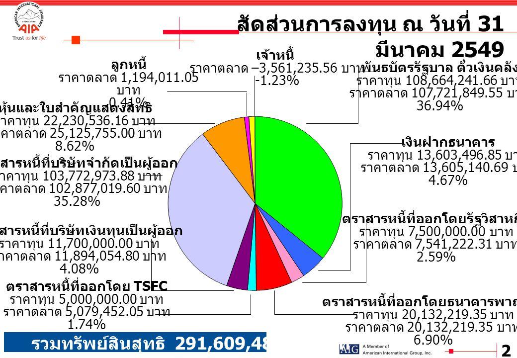 2 ตราสารหนี้ที่ออกโดยรัฐวิสาหกิจ ราคาทุน 7,500,000.00 บาท ราคาตลาด 7,541,222.31 บาท 2.59% ตราสารหนี้ที่บริษัทเงินทุนเป็นผู้ออก ราคาทุน 11,700,000.00 บ