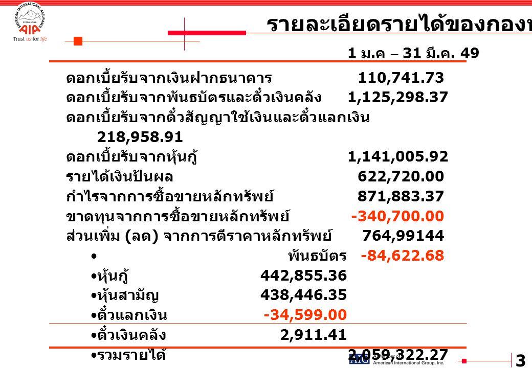 3 รายละเอียดรายได้ของกองทุนปี 2549 1 ม. ค – 31 มี. ค. 49 ดอกเบี้ยรับจากเงินฝากธนาคาร 110,741.73 ดอกเบี้ยรับจากพันธบัตรและตั๋วเงินคลัง 1,125,298.37 ดอก