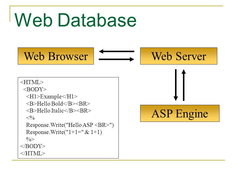 ASP Engine Web Browser Web Database Web Server Example Hello Bold Hello Italic <% Response.Write(