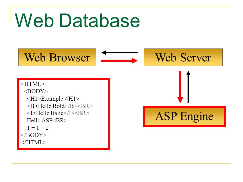 ASP Engine Web Browser Web Database Web Server Example Hello Bold Hello Italic Hello ASP 1 + 1 = 2