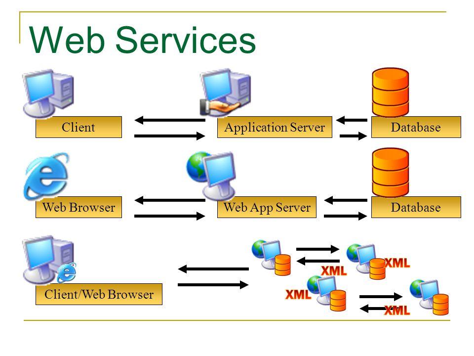 Web Browser Web Services Web App ServerDatabase ClientApplication ServerDatabase Client/Web Browser