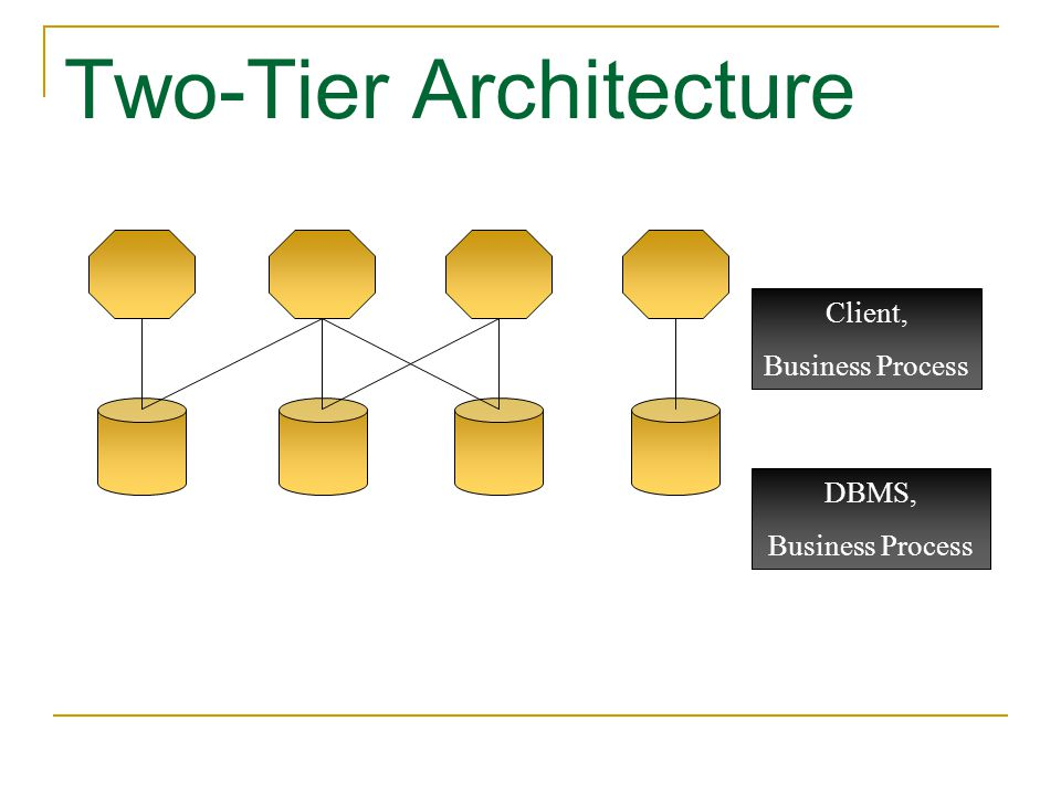 Two-Tier Architecture Client, Business Process DBMS, Business Process