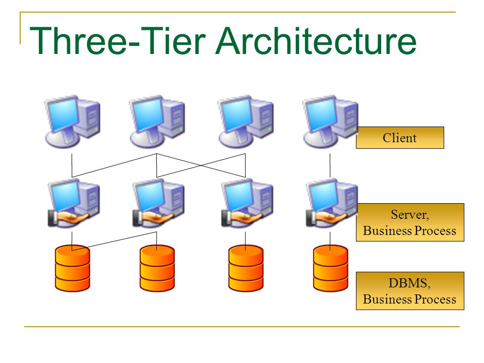 Client Server, Business Process DBMS, Business Process Three-Tier Architecture