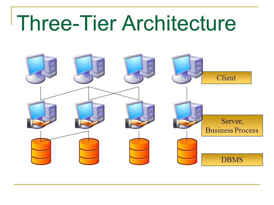 Client Server, Business Process DBMS Three-Tier Architecture