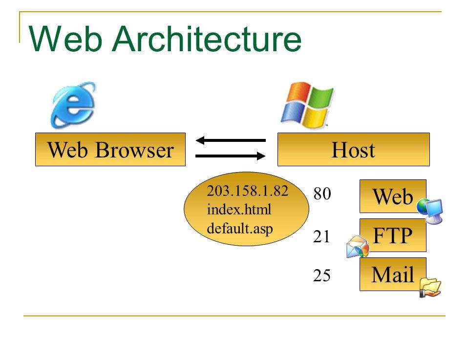 FTP Web Web Browser Web Architecture Host Mail 80 21 25 203.158.1.82 index.html default.asp