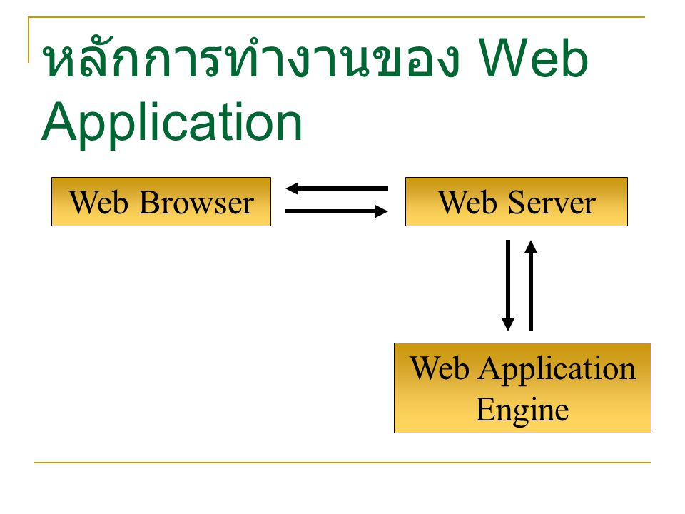 Web Application Engine Web Browser หลักการทำงานของ Web Application Web Server