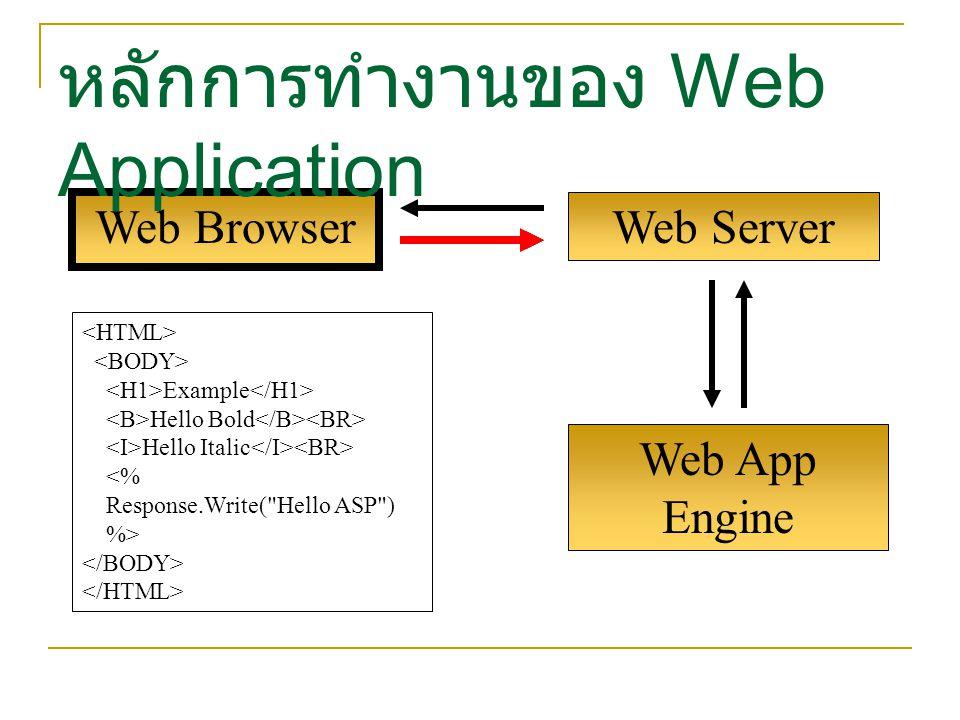 Web App Engine Web Browser หลักการทำงานของ Web Application Web Server Example Hello Bold Hello Italic <% Response.Write(