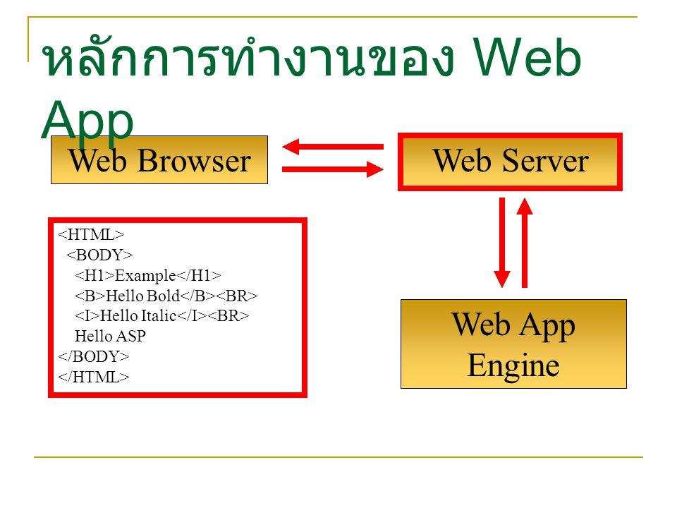Web App Engine Web Browser หลักการทำงานของ Web App Web Server Example Hello Bold Hello Italic Hello ASP