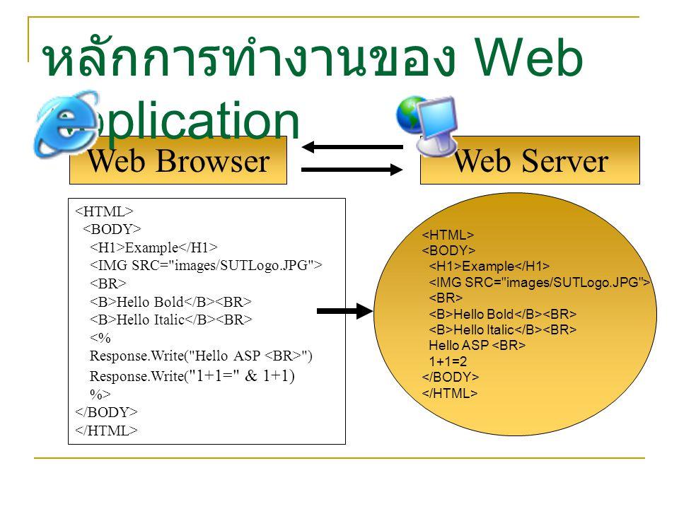 Web Browser หลักการทำงานของ Web Application Web Server Example Hello Bold Hello Italic Hello ASP 1+1=2 Example Hello Bold Hello Italic <% Response.Wri