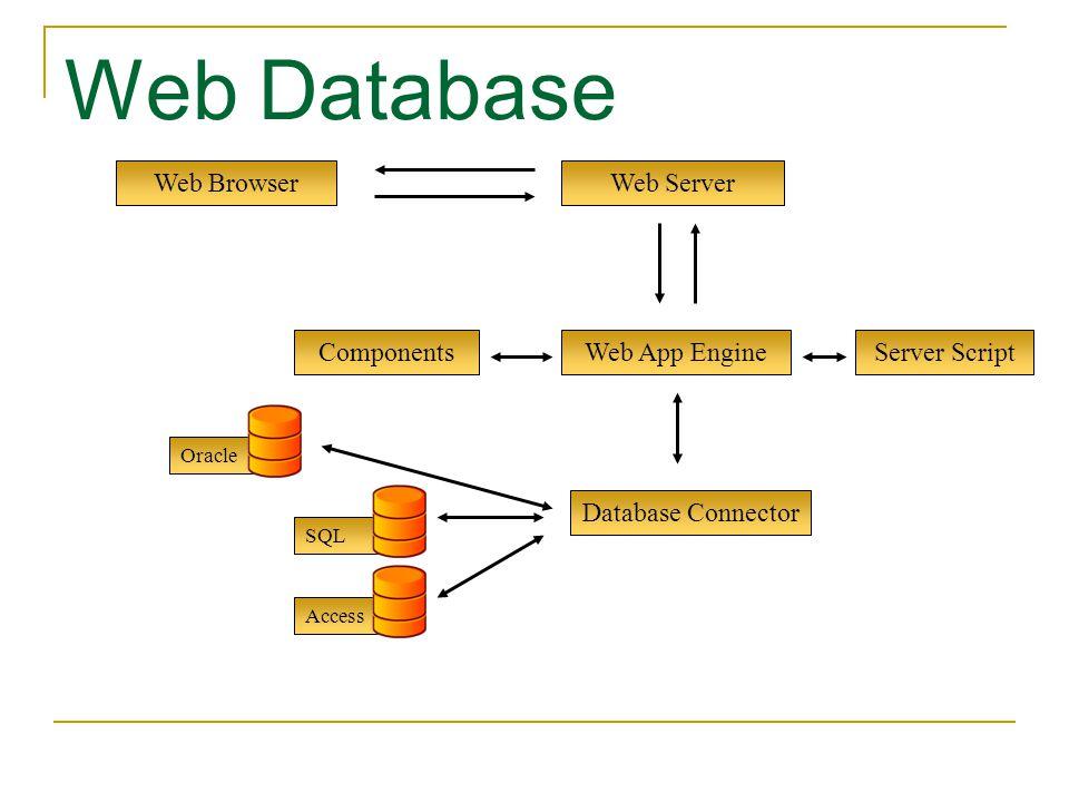 Oracle SQL Access Web App Engine Web Browser Web Database Web Server Database Connector ComponentsServer Script