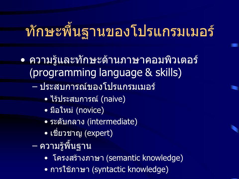ทักษะพื้นฐานของโปรแกรมเมอร์ ความรู้และทักษะด้านภาษาคอมพิวเตอร์ (programming language & skills) – ประสบการณ์ของโปรแกรมเมอร์ ไร้ประสบการณ์ (naive) มือให