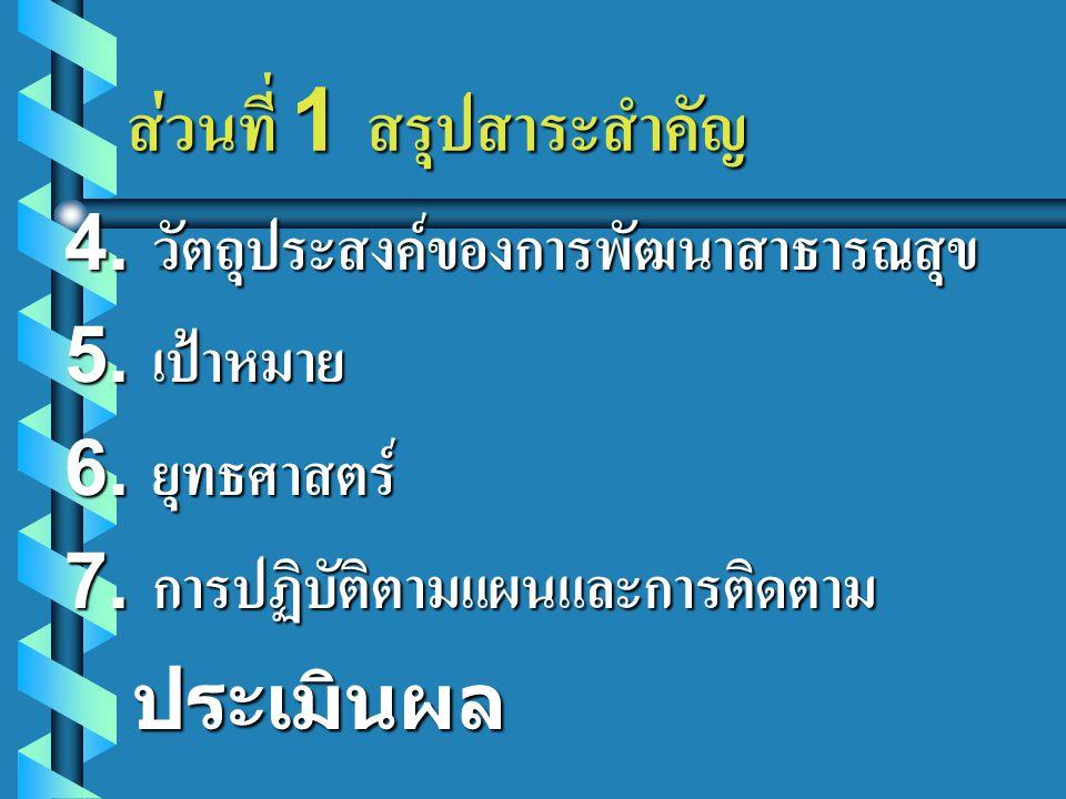 ส่วนที่ 1 สรุปสาระสำคัญ. 4. วัตถุประสงค์ของการพัฒนาสาธารณสุข 5. เป้าหมาย 6. ยุทธศาสตร์ 7. การปฏิบัติตามแผนและการติดตาม ประเมินผล ประเมินผล