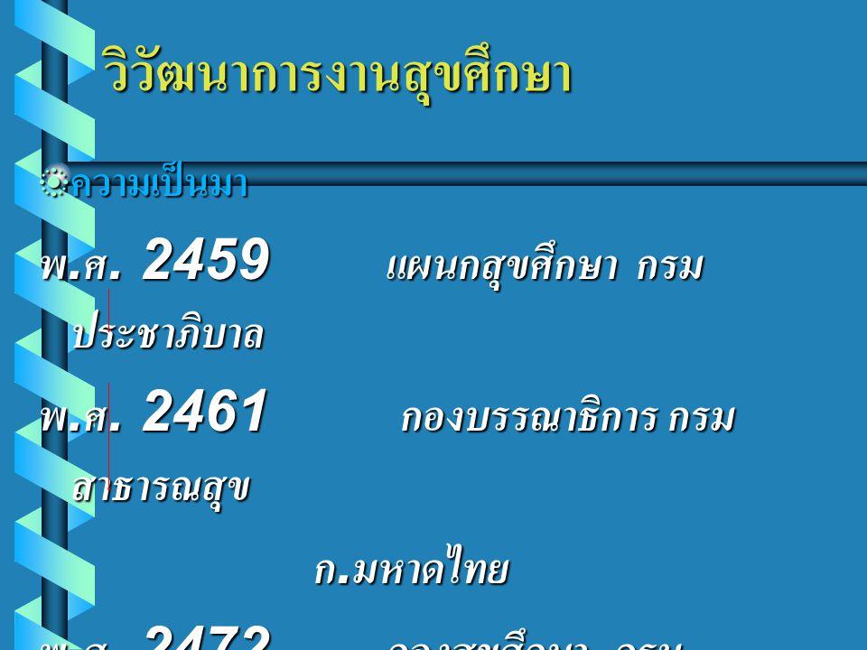 วิวัฒนาการงานสุขศึกษา วิวัฒนาการงานสุขศึกษา  ความเป็นมา พ.ศ. 2459 แผนกสุขศึกษา กรม ประชาภิบาล พ.ศ. 2461 กองบรรณาธิการ กรม สาธารณสุข ก.มหาดไทย ก.มหาดไ
