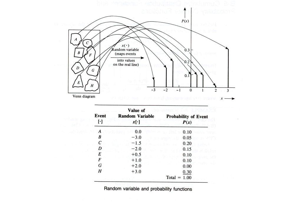 Gaussian Bivariate Distribution Bivariate Gaussian PDF