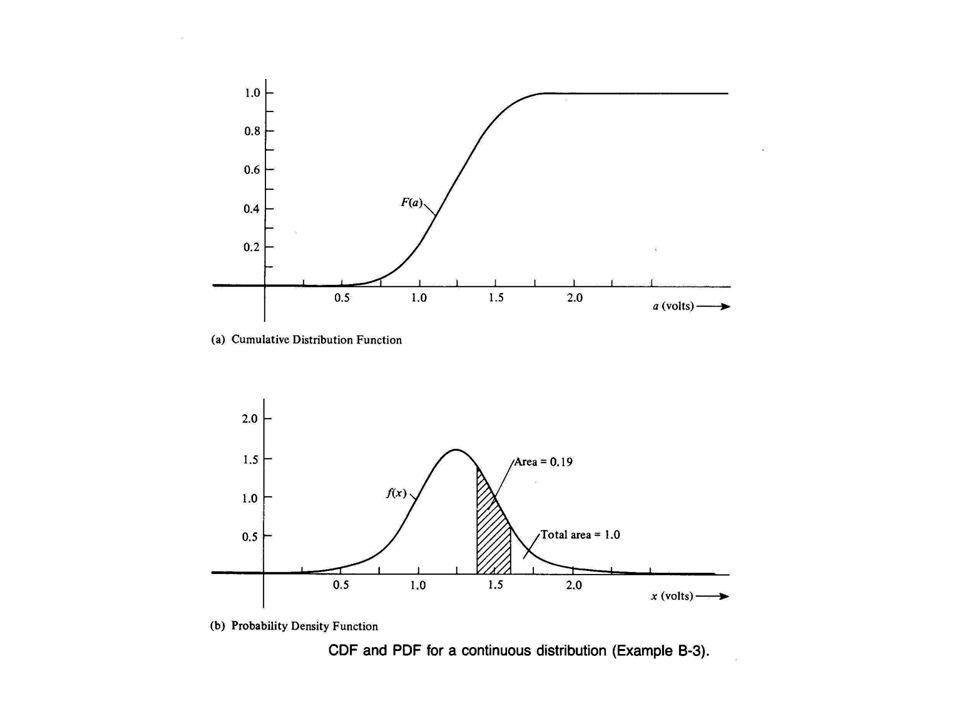 Gaussian Distribution Let  = x-m  d  = dx if X=m+a   = a