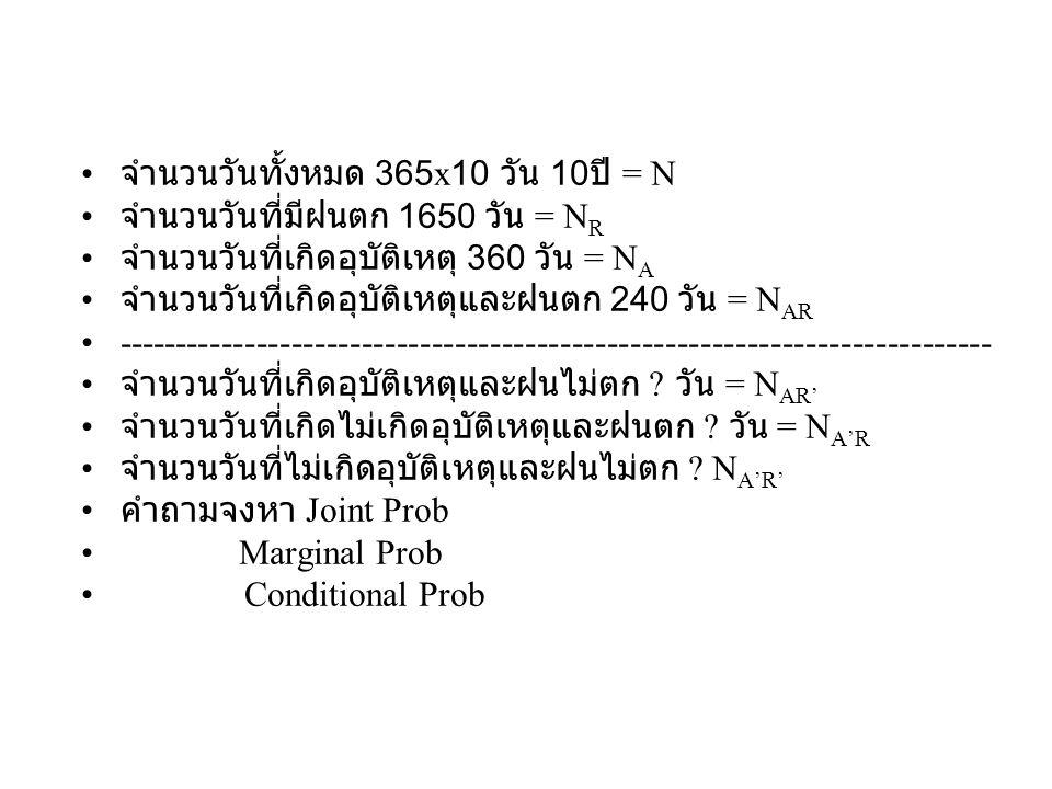 จำนวนวันทั้งหมด 365x10 วัน 10 ปี = N จำนวนวันที่มีฝนตก 1650 วัน = N R จำนวนวันที่เกิดอุบัติเหตุ 360 วัน = N A จำนวนวันที่เกิดอุบัติเหตุและฝนตก 240 วัน = N AR ------------------------------------------------------------------------------------ ------------------- จำนวนวันที่เกิดอุบัติเหตุและฝนไม่ตก (360-240) วัน = N AR' จำนวนวันที่เกิดไม่เกิดอุบัติเหตุและฝนตก (1650- 240) วัน = N A'R จำนวนวันที่ไม่เกิดอุบัติเหตุและฝนไม่ตก (3650- 360) – (1650-240) N A'R' คำถามจงหา Joint Prob Marginal Prob Conditional Prob