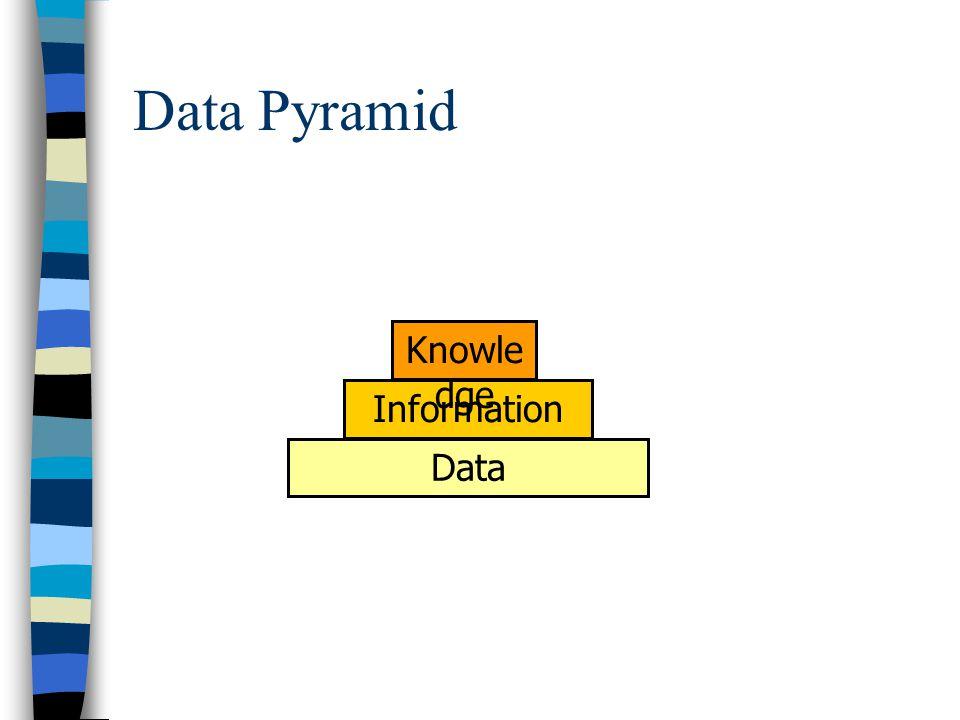 Data Pyramid Data Information Knowle dge