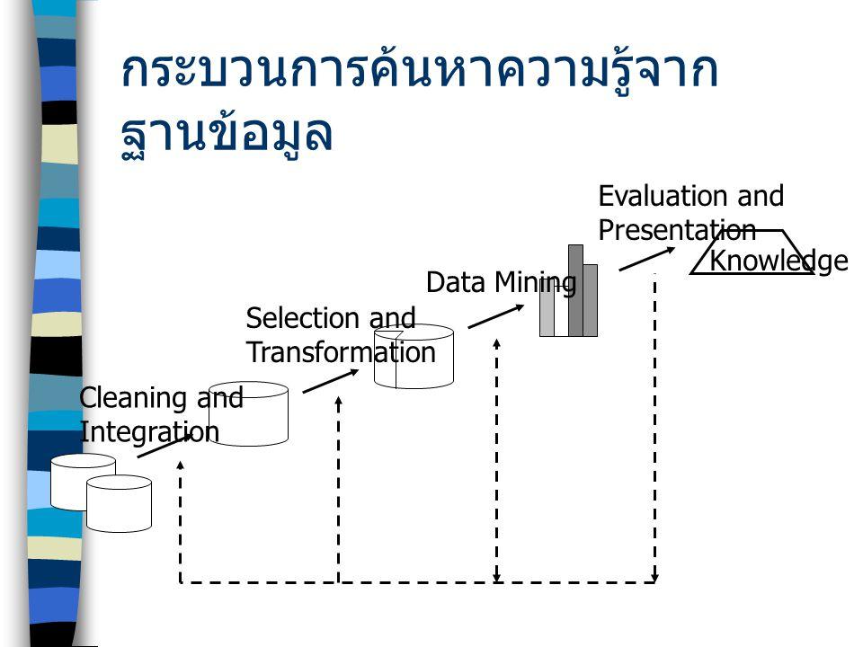 กระบวนการค้นหาความรู้จาก ฐานข้อมูล Cleaning and Integration Selection and Transformation Data Mining Evaluation and Presentation Knowledge