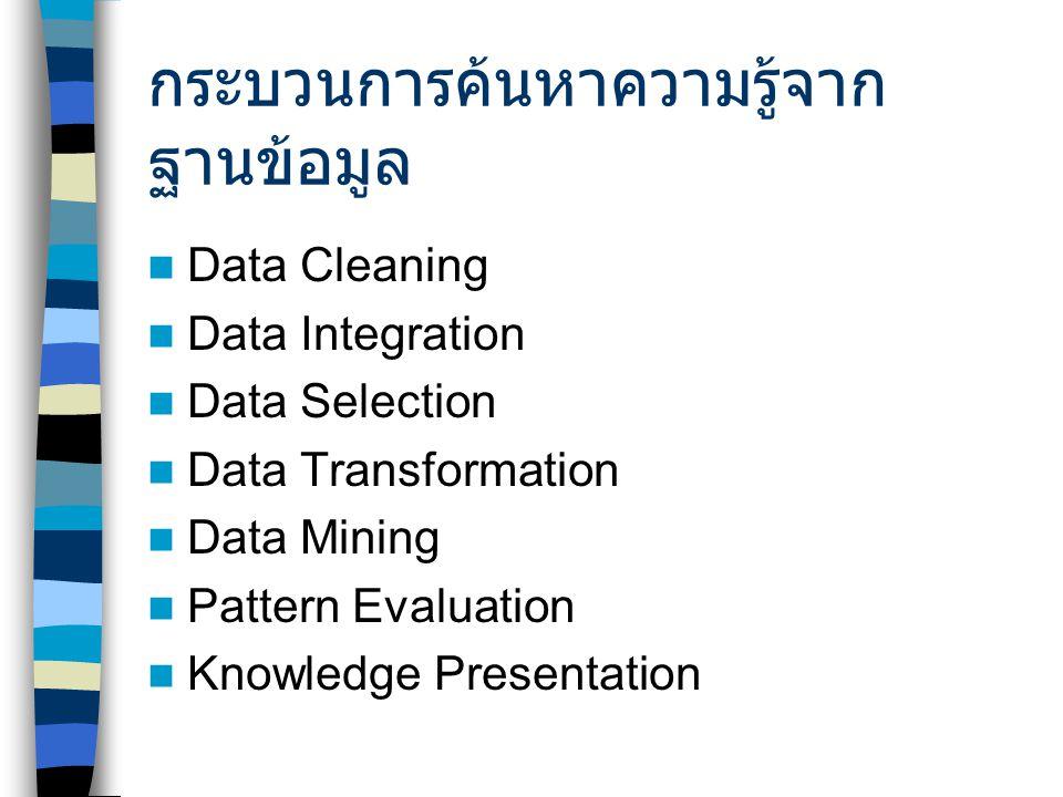 กระบวนการค้นหาความรู้จาก ฐานข้อมูล Data Cleaning Data Integration Data Selection Data Transformation Data Mining Pattern Evaluation Knowledge Presentation