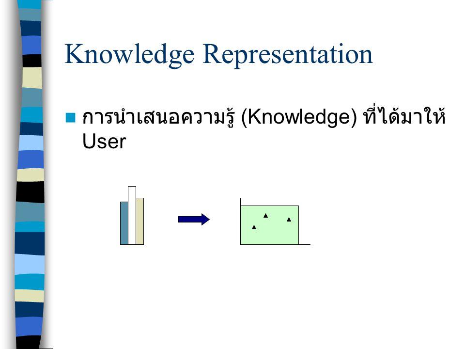 Knowledge Representation การนำเสนอความรู้ (Knowledge) ที่ได้มาให้ User