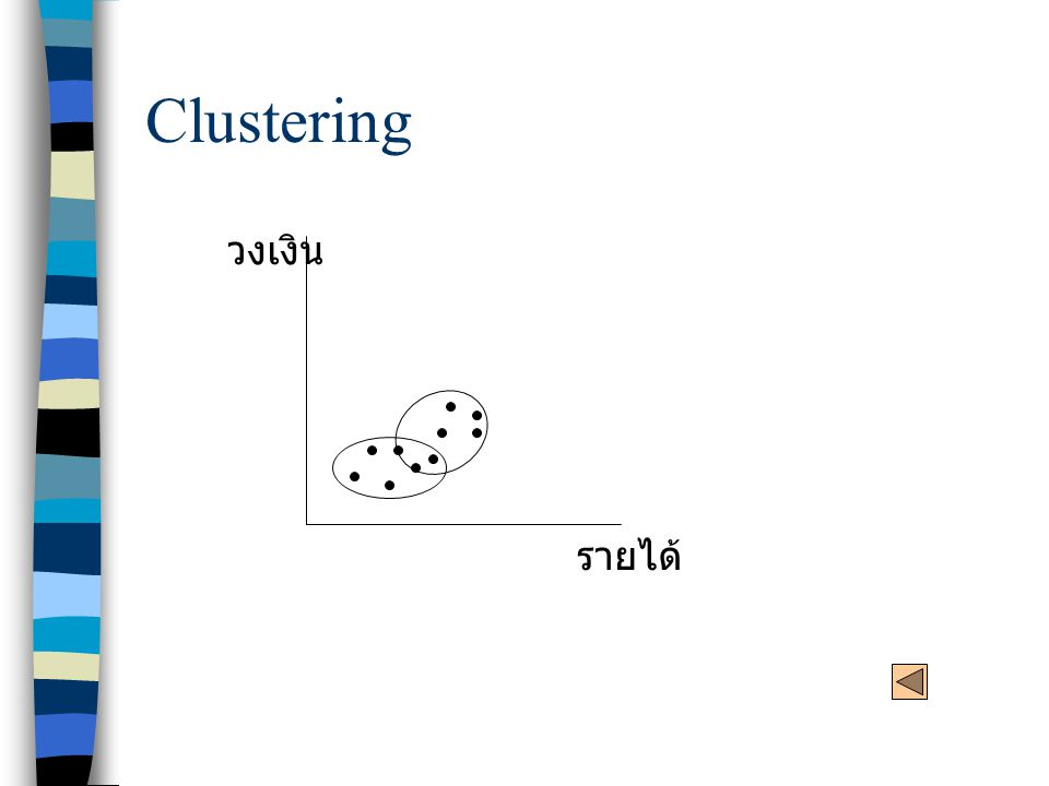 Clustering รายได้ วงเงิน