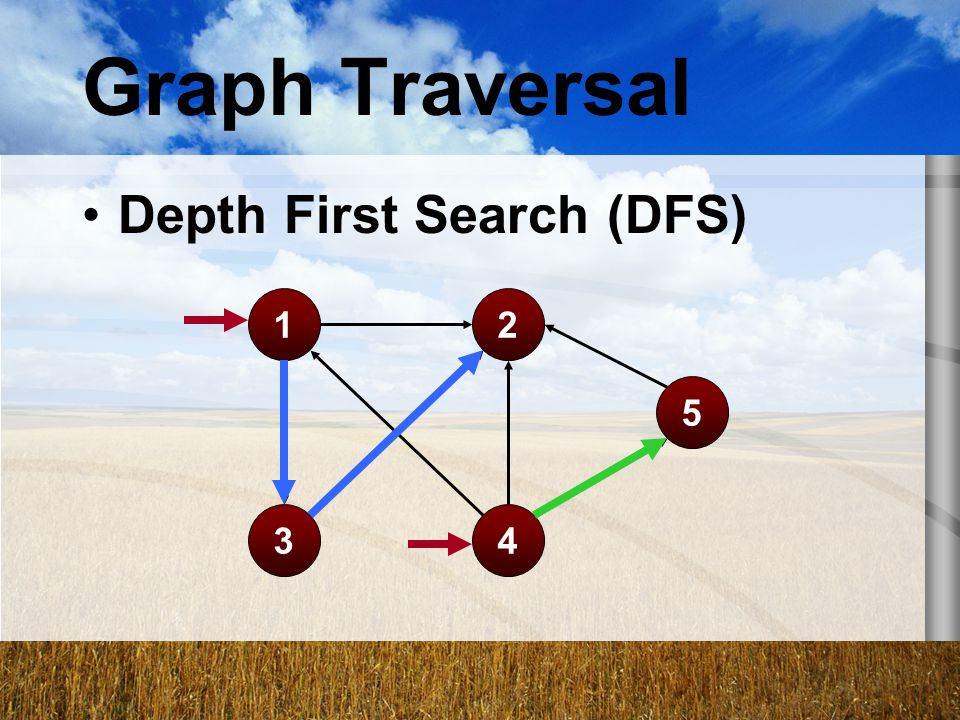 Graph Traversal Depth First Search (DFS) 1 3 2 4 5